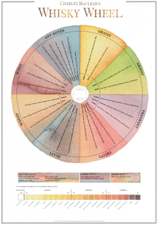 Whisky-Wheel